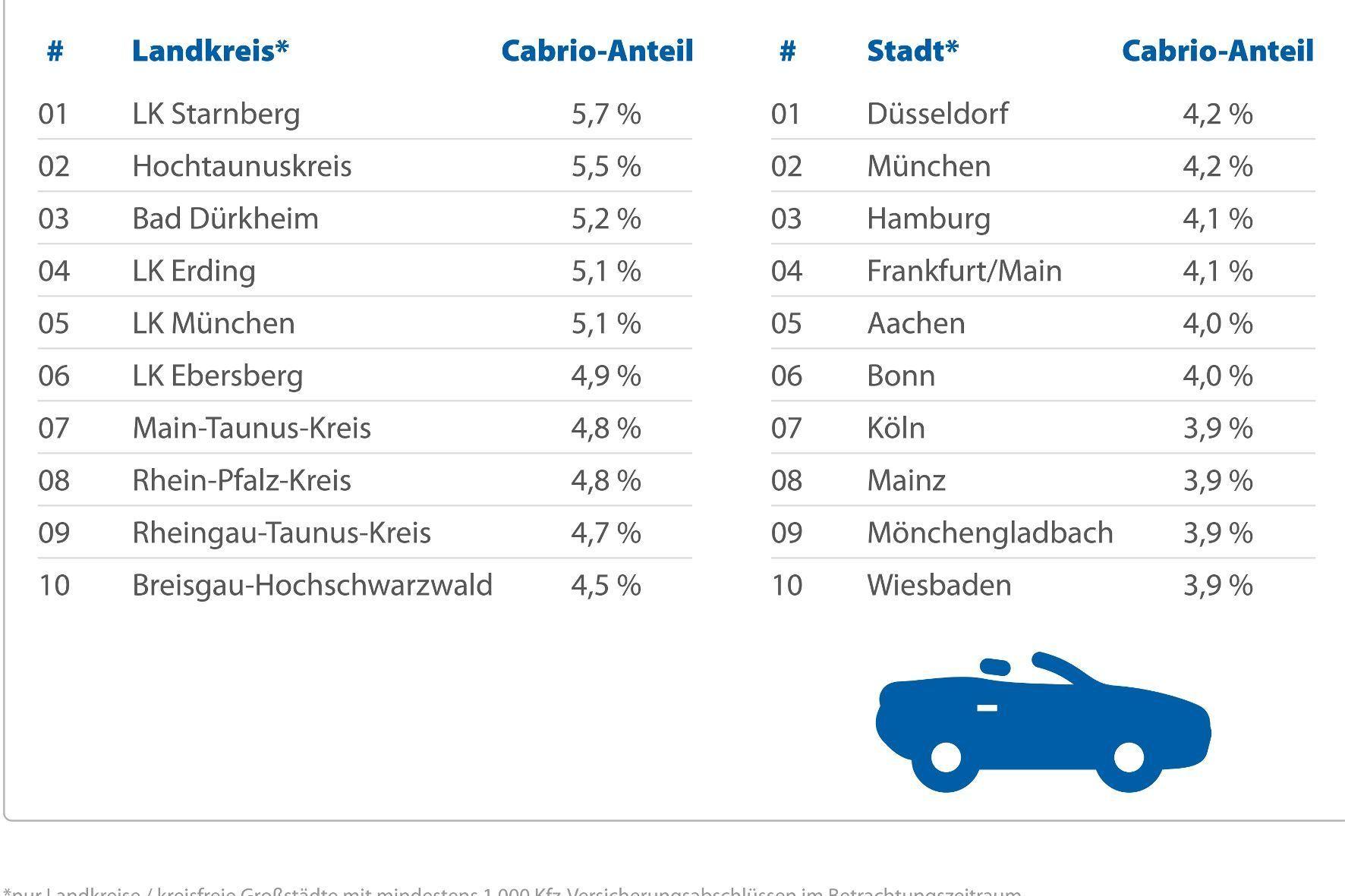 mid Groß-Gerau - Hitliste für Frischluft-Fans: Im Landkreis Starnberg sind deutschlandweit anteilig die meisten Cabrio-Fahrer unterwegs.