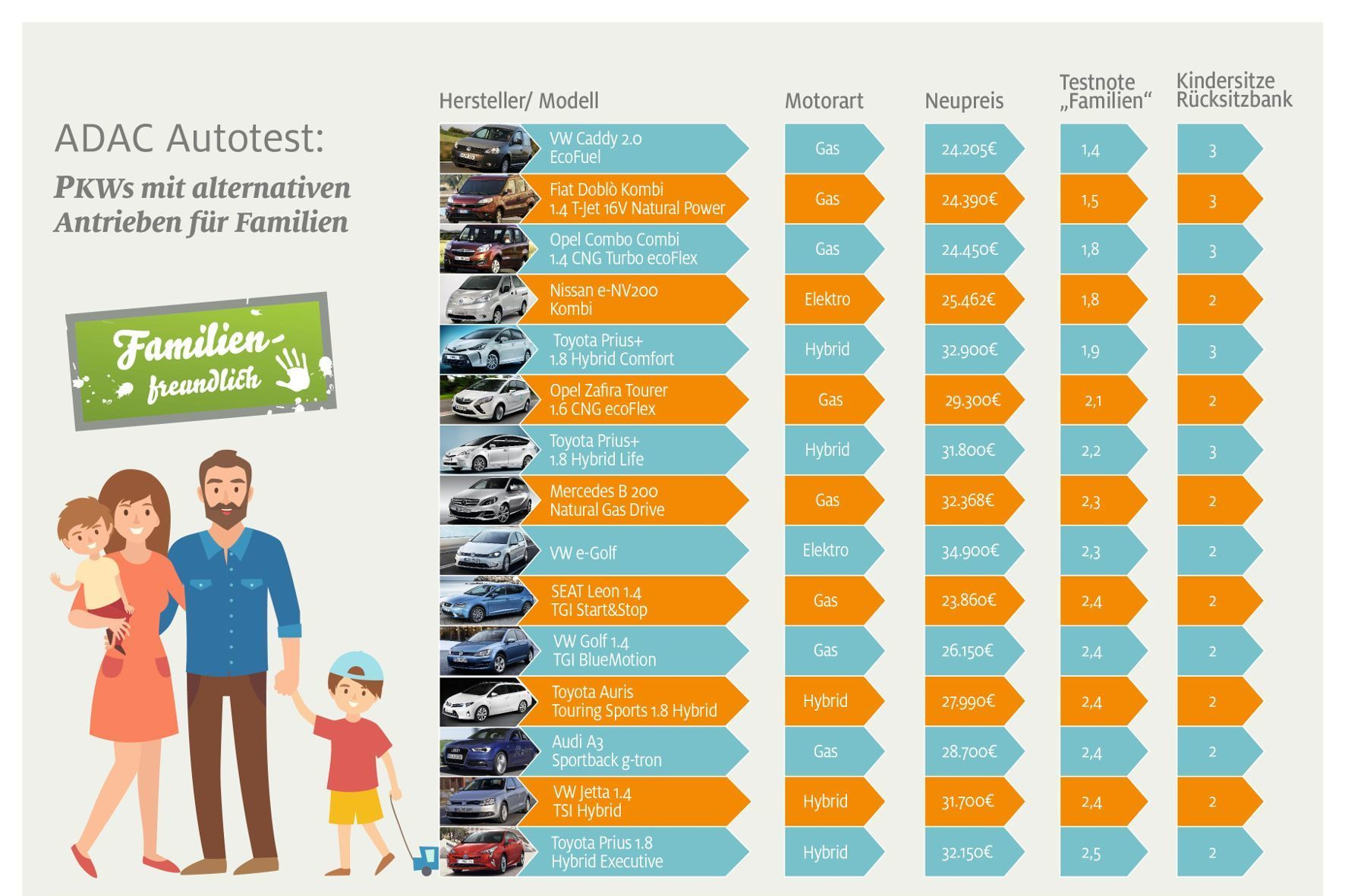 mid Groß-Gerau - Umweltschonende Familien-Autos: Nur 15 Fahrzeuge erfüllen alle Kriterien im ADAC-Autotest.