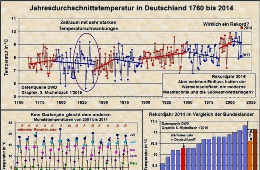 Für 2014 wurde in Deutschland ein Temperaturrekord gemessen. Eine wichtige Erkenntnis aus all den ...